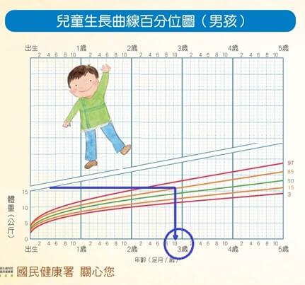 男孩生長曲線表