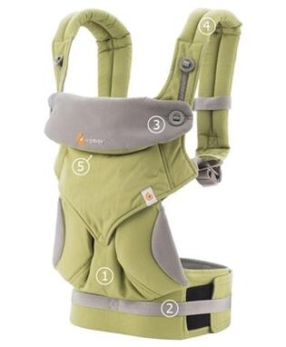 Ergobaby360款綠色背巾分解圖