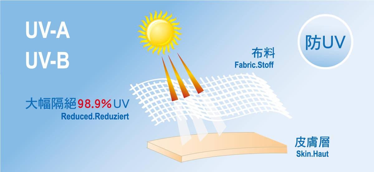 IBQ哺乳巾/有機棉UV保護巾可以大幅隔絕99.1%UVA及98.9%UVB